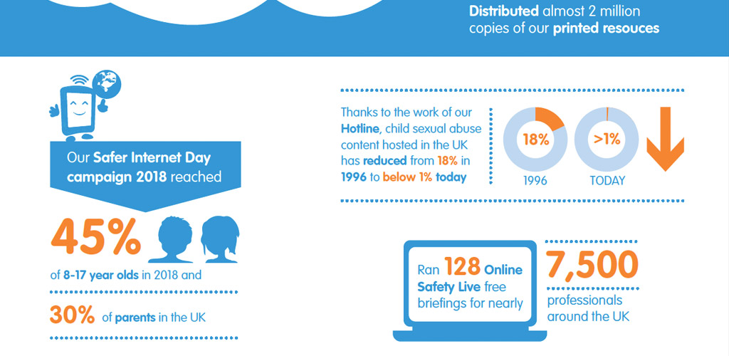 Infographics designed for UK Safety Internet Centre public report